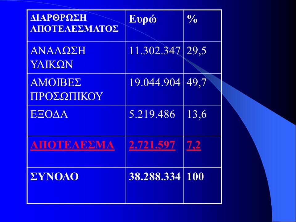 ΔΙΑΡΘΡΩΣΗ ΑΠΟΤΕΛΕΣΜΑΤΟΣ Ευρώ% ΑΝΑΛΩΣΗ ΥΛΙΚΩΝ 11.302.34729,5 ΑΜΟΙΒΕΣ ΠΡΟΣΩΠΙΚΟΥ 19.044.90449,7 ΕΞΟΔΑ5.219.48613,6 ΑΠΟΤΕΛΕΣΜΑ2.721.5977,2 ΣΥΝΟΛΟ38.288.334100