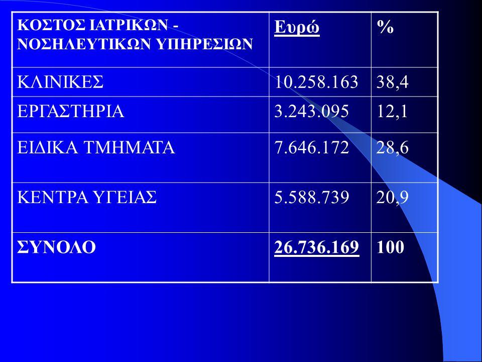 ΚΟΣΤΟΣ ΙΑΤΡΙΚΩΝ - ΝΟΣΗΛΕΥΤΙΚΩΝ ΥΠΗΡΕΣΙΩΝ Ευρώ% ΚΛΙΝΙΚΕΣ10.258.16338,4 ΕΡΓΑΣΤΗΡΙΑ3.243.09512,1 ΕΙΔΙΚΑ ΤΜΗΜΑΤΑ7.646.17228,6 ΚΕΝΤΡΑ ΥΓΕΙΑΣ5.588.73920,9 ΣΥΝΟΛΟ26.736.169100