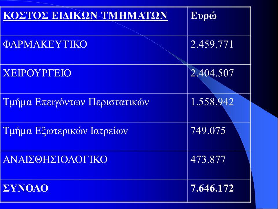 ΚΟΣΤΟΣ ΕΙΔΙΚΩΝ ΤΜΗΜΑΤΩΝΕυρώ ΦΑΡΜΑΚΕΥΤΙΚΟ2.459.771 ΧΕΙΡΟΥΡΓΕΙΟ2.404.507 Τμήμα Επειγόντων Περιστατικών1.558.942 Τμήμα Εξωτερικών Ιατρείων749.075 ΑΝΑΙΣΘΗ