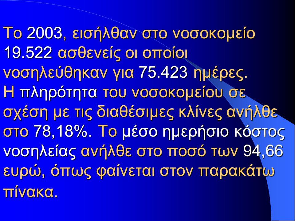 Το 2003, εισήλθαν στο νοσοκομείο 19.522 ασθενείς οι οποίοι νοσηλεύθηκαν για 75.423 ημέρες. Η πληρότητα του νοσοκομείου σε σχέση με τις διαθέσιμες κλίν