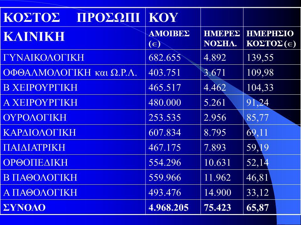ΚΟΣΤΟΣ ΠΡΟΣΩΠΙΚΟΥ ΚΛΙΝΙΚΗ ΑΜΟΙΒΕΣ (  ) ΗΜΕΡΕΣ ΝΟΣΗΛ. ΗΜΕΡΗΣΙΟ ΚΟΣΤΟΣ (  ) ΓΥΝΑΙΚΟΛΟΓΙΚΗ682.6554.892139,55 ΟΦΘΑΛΜΟΛΟΓΙΚΗ και Ω.Ρ.Λ.403.7513.671109,98