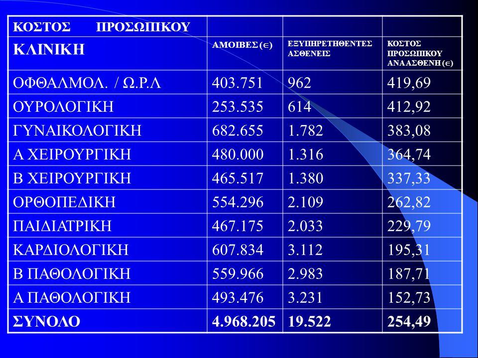 ΚΟΣΤΟΣ ΠΡΟΣΩΠΙΚΟΥ ΚΛΙΝΙΚΗ ΑΜΟΙΒΕΣ (  ) ΕΞΥΠΗΡΕΤΗΘΕΝΤΕΣ ΑΣΘΕΝΕΙΣ ΚΟΣΤΟΣ ΠΡΟΣΩΠΙΚΟΥ ΑΝΑ ΑΣΘΕΝΗ (  ) ΟΦΘΑΛΜΟΛ. / Ω.Ρ.Λ403.751962419,69 ΟΥΡΟΛΟΓΙΚΗ253.53
