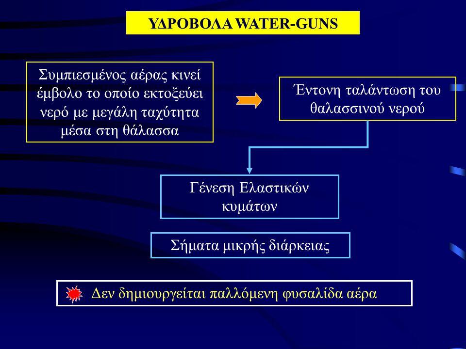 ΥΔΡΟΒΟΛΑ WATER-GUNS Συμπιεσμένος αέρας κινεί έμβολο το οποίο εκτοξεύει νερό με μεγάλη ταχύτητα μέσα στη θάλασσα Έντονη ταλάντωση του θαλασσινού νερού Γένεση Ελαστικών κυμάτων Δεν δημιουργείται παλλόμενη φυσαλίδα αέρα Σήματα μικρής διάρκειας
