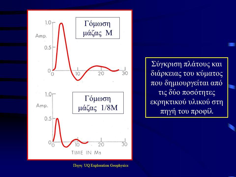 Σύγκριση πλάτους και διάρκειας του κύματος που δημιουργείται από τις δύο ποσότητες εκρηκτικού υλικού στη πηγή του προφίλ Γόμωση μάζας Μ Γόμωση μάζας 1/8Μ Πηγη: UQ Exploration Geophysics