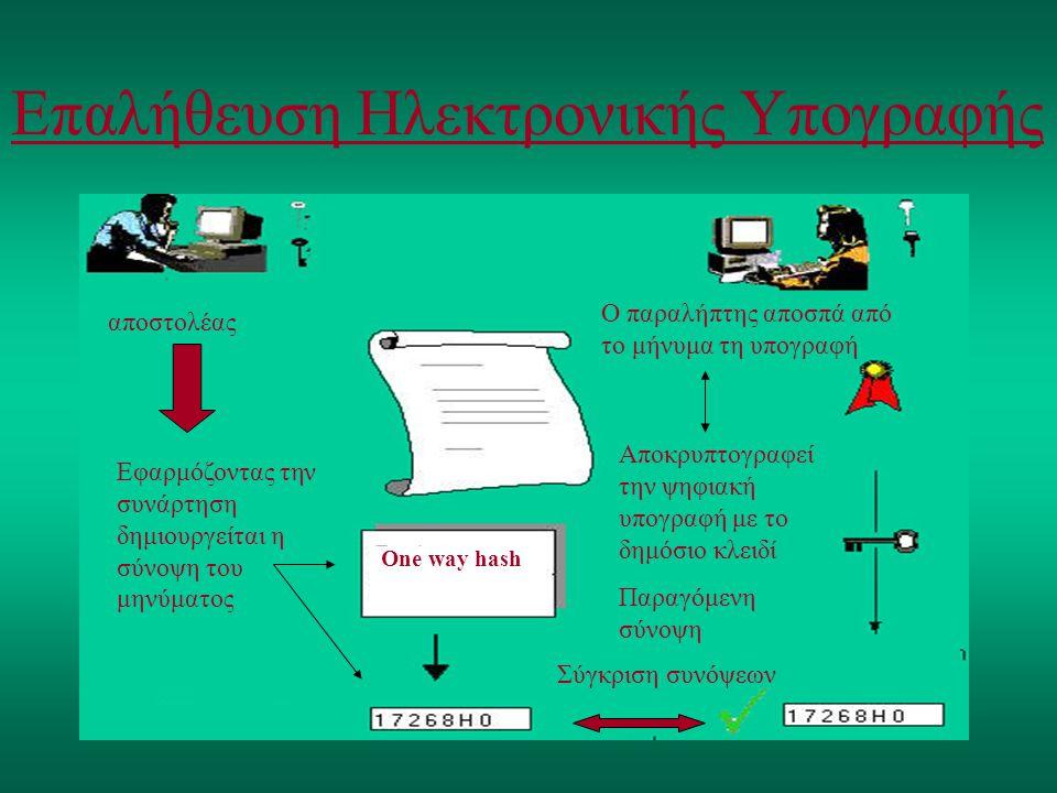 Επαλήθευση Ηλεκτρονικής Υπογραφής αποστολέας One way hash Εφαρμόζοντας την συνάρτηση δημιουργείται η σύνοψη του μηνύματος Σύγκριση συνόψεων Αποκρυπτογ