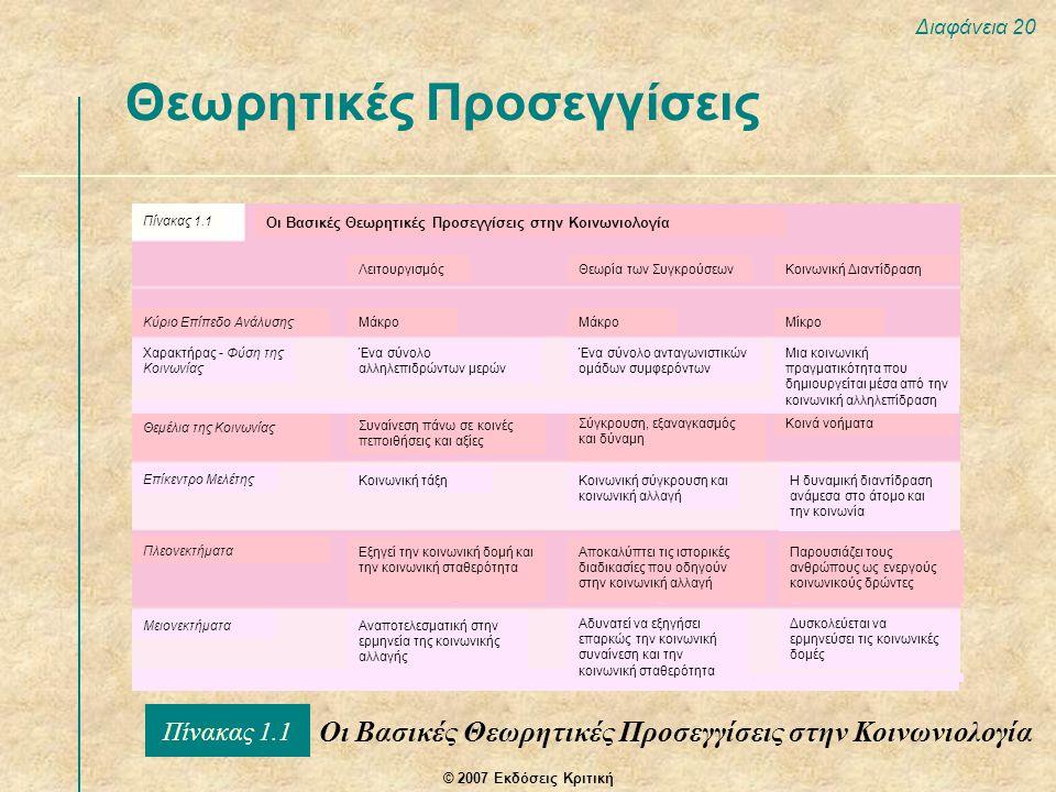 © 2007 Εκδόσεις Κριτική Διαφάνεια 20 Θεωρητικές Προσεγγίσεις Οι Βασικές Θεωρητικές Προσεγγίσεις στην Κοινωνιολογία Πίνακας 1.1 Οι Βασικές Θεωρητικές Προσεγγίσεις στην Κοινωνιολογία ΛειτουργισμόςΘεωρία των ΣυγκρούσεωνΚοινωνική Διαντίδραση Κύριο Επίπεδο ΑνάλυσηςΜάκρο Μίκρο Θεμέλια της Κοινωνίας Συναίνεση πάνω σε κοινές πεποιθήσεις και αξίες Σύγκρουση, εξαναγκασμός και δύναμη Κοινά νοήματα Επίκεντρο Μελέτης Κοινωνική τάξη Κοινωνική σύγκρουση και κοινωνική αλλαγή Η δυναμική διαντίδραση ανάμεσα στο άτομο και την κοινωνία Πλεονεκτήματα Εξηγεί την κοινωνική δομή και την κοινωνική σταθερότητα Αποκαλύπτει τις ιστορικές διαδικασίες που οδηγούν στην κοινωνική αλλαγή Παρουσιάζει τους ανθρώπους ως ενεργούς κοινωνικούς δρώντες ΜειονεκτήματαΑναποτελεσματική στην ερμηνεία της κοινωνικής αλλαγής Αδυνατεί να εξηγήσει επαρκώς την κοινωνική συναίνεση και την κοινωνική σταθερότητα Δυσκολεύεται να ερμηνεύσει τις κοινωνικές δομές Χαρακτήρας - Φύση της Κοινωνίας Ένα σύνολο αλληλεπιδρώντων μερών Ένα σύνολο ανταγωνιστικών ομάδων συμφερόντων Μια κοινωνική πραγματικότητα που δημιουργείται μέσα από την κοινωνική αλληλεπίδραση