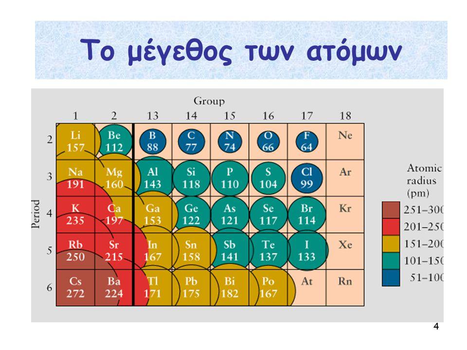 5 Δεσμός μεταξύ ατόμων των στοιχείων Na, Cl NaCl (s) N, H NH3(g) Προϋπόθεση: Η διάταξη η οποία προκύπτει όταν δύο άτομα συνδέονται να χαρακτηρίζεται από χαμηλότερη ενέργεια σε σχέση με την ενέργεια των μεμονωμένων ατόμων Ο χημικός δεσμός