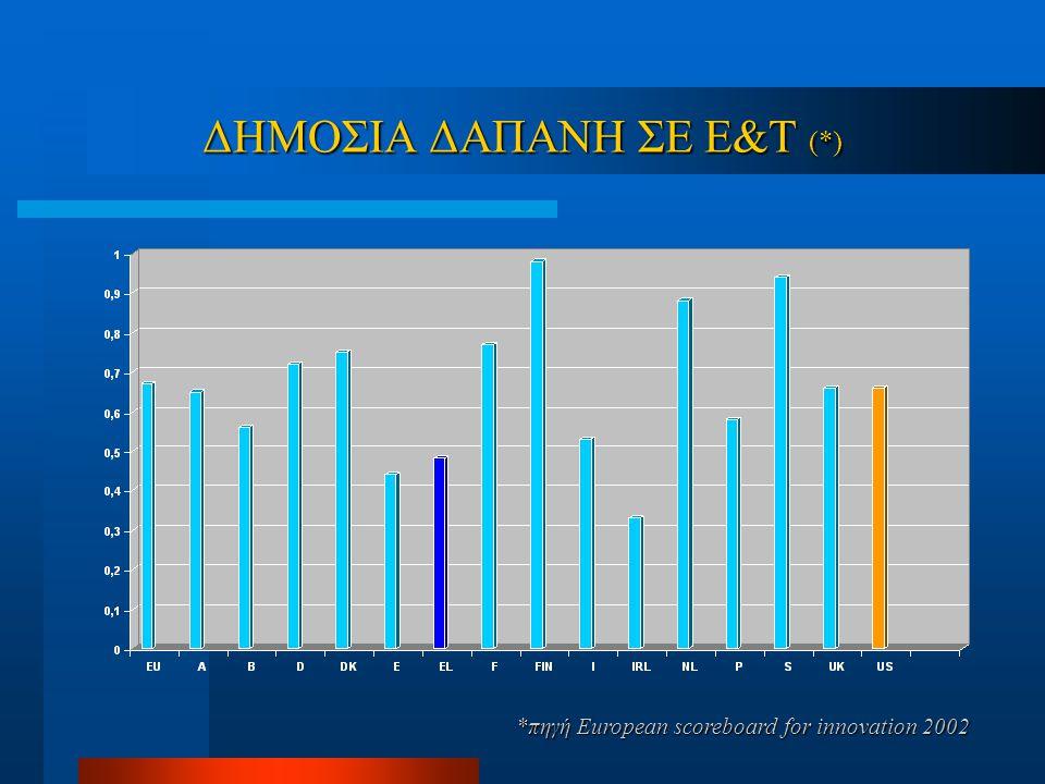 ΔΗΜΟΣΙΑ ΔΑΠΑΝΗ ΣΕ Ε&Τ (*) *πηγή Εuropean scoreboard for innovation 2002