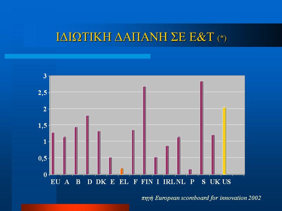ΙΔΙΩΤΙΚΗ ΔΑΠΑΝΗ ΣΕ Ε&Τ (*) πηγή Εuropean scoreboard for innovation 2002