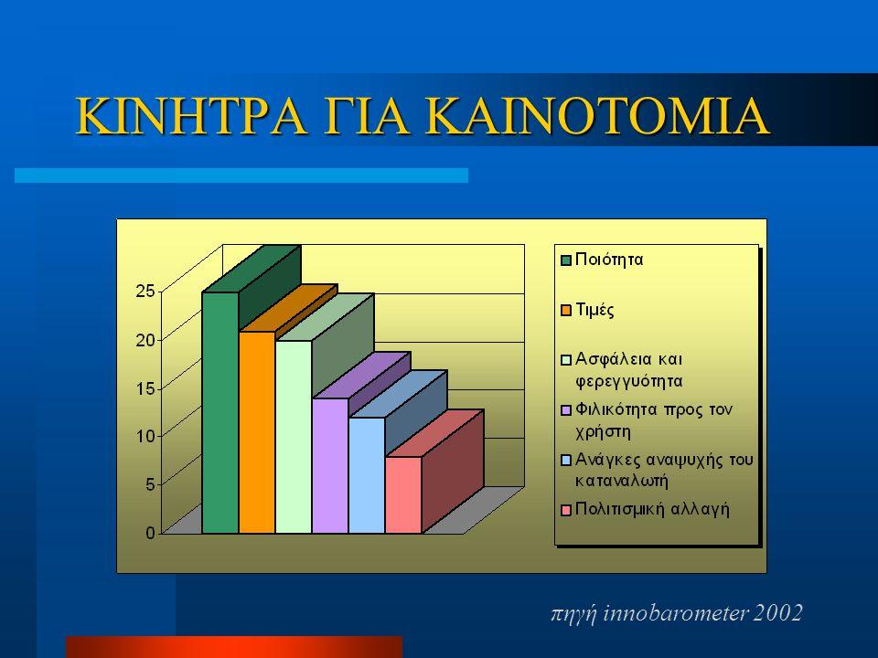 ΚΙΝΗΤΡΑ ΓΙΑ ΚΑΙΝΟΤΟΜΙΑ πηγή innobarometer 2002