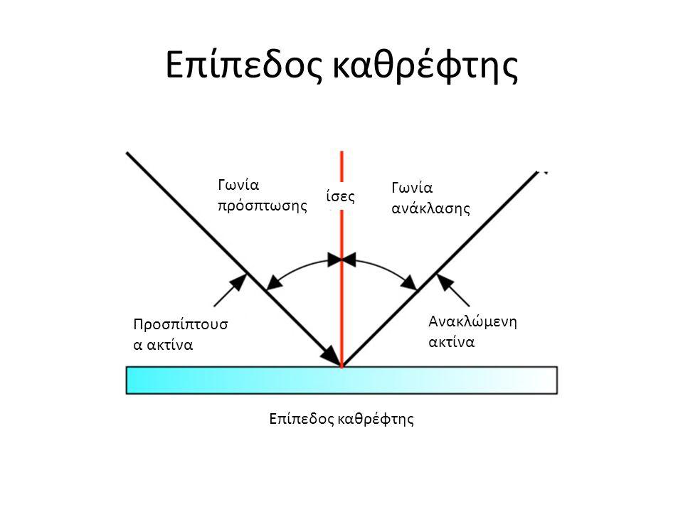 Επίπεδος καθρέφτης Γωνία πρόσπτωσης Γωνία ανάκλασης Προσπίπτουσ α ακτίνα Ανακλώμενη ακτίνα ίσες Επίπεδος καθρέφτης