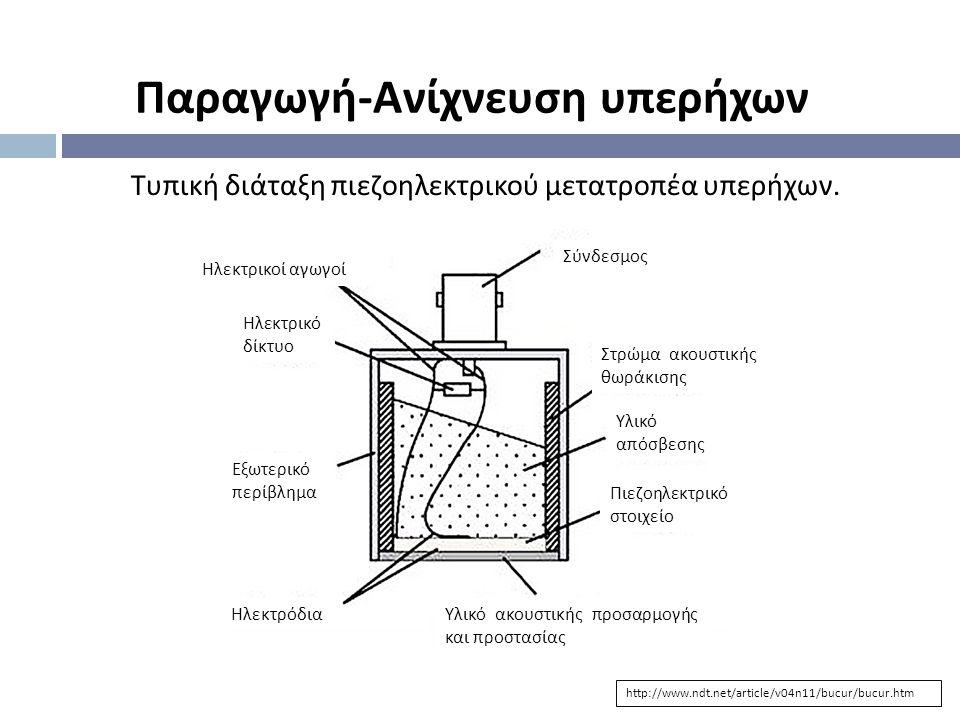http://www.ndt.net/article/v04n11/bucur/bucur.htm Τυπική διάταξη πιεζοηλεκτρικού μετατροπέα υπερήχων. Σύνδεσμος Ηλεκτρικοί αγωγοί Ηλεκτρικό δίκτυο Εξω
