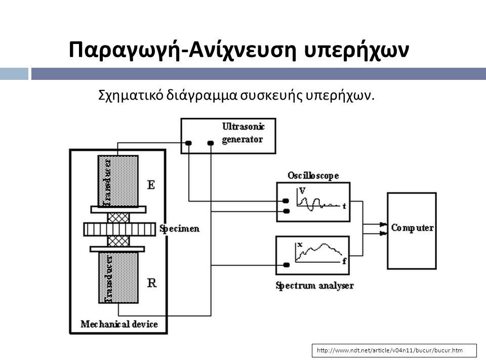 Παραγωγή - Ανίχνευση υπερήχων http://www.ndt.net/article/v04n11/bucur/bucur.htm Σχηματικό διάγραμμα συσκευής υπερήχων.