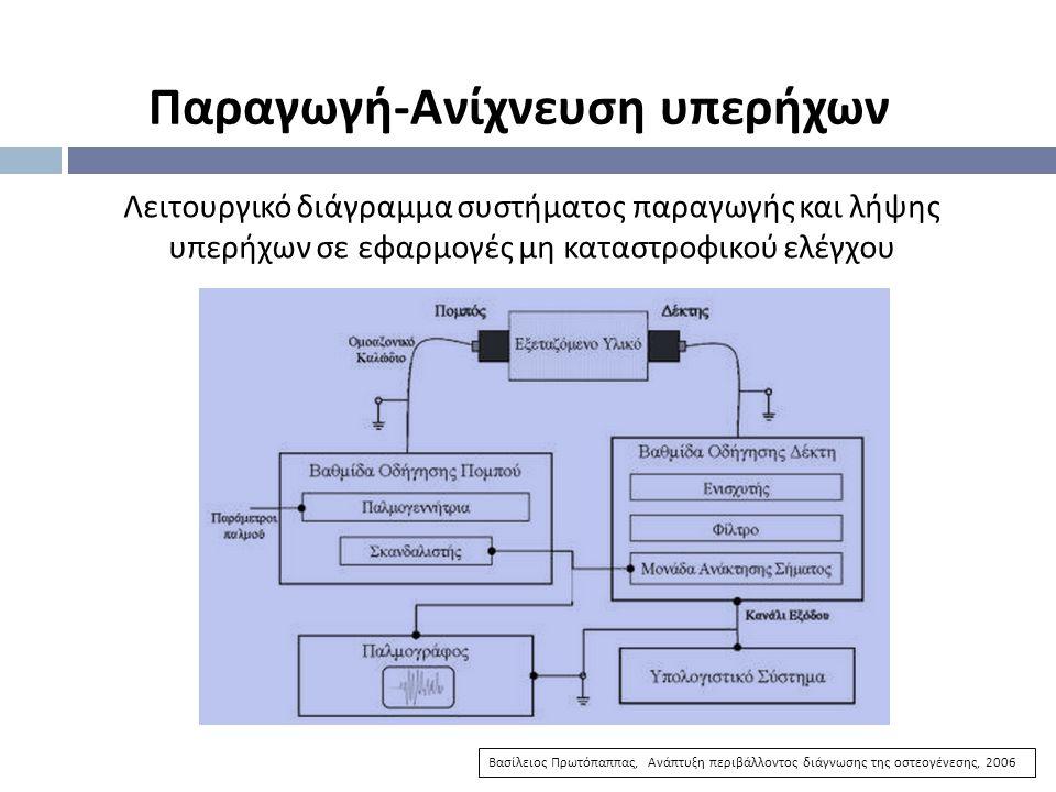Παραγωγή - Ανίχνευση υπερήχων Βασίλειος Πρωτόπαππας, Ανάπτυξη περιβάλλοντος διάγνωσης της οστεογένεσης, 2006 Λειτουργικό διάγραμμα συστήματος παραγωγή