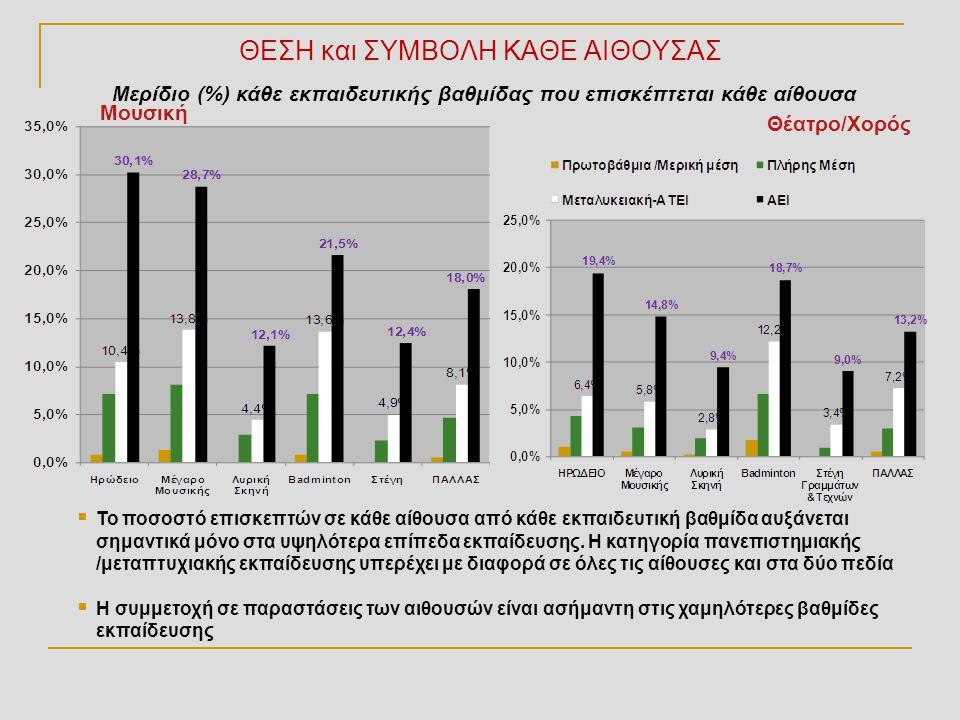 ΘΕΣΗ και ΣΥΜΒΟΛΗ ΚΑΘΕ ΑΙΘΟΥΣΑΣ Θέατρο/Χορός Μερίδιο (%) κάθε εκπαιδευτικής βαθμίδας που επισκέπτεται κάθε αίθουσα  Το ποσοστό επισκεπτών σε κάθε αίθο