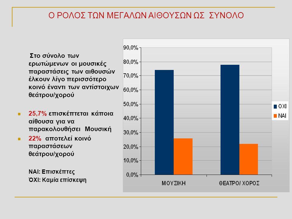 Ποσοστά επισκεπτών κατά στρώμα status (1-5) και αίθουσα Μουσική STATUSG5 ΗρώδειοΜέγαρο ΜουσικήςΛυρική ΣκηνήBadmintonΣτέγηΠΑΛΛΑΣΜέγεθος στρώματος Μ.Ενεργοί5,9% 9,3% 3,4%6,4%3,0%2,1%236 1 (ανώτερο)31,3% 29,1% 13,5%23,1%13,0%20,0%584 215,9% 18,0% 6,1%14,0%6,7%10,8%593 37,4% 10,4% 2,3%10,7%2,0%5,0%298 44,1% 3,9% 0,6%4,1%1,2%2,3%485 5 (κατώτερο)0,9% 1,9% 0,6%2,5%0,0%0,9%322 Σύνολο13,3% 14,1% 5,4%11,6%5,4%8,5%2518 ΘΕΑΤΡΟ/ΧΟΡΟΣ STATUSG5ΗΡΩΔΕΙΟ Μέγαρο Μουσικής Λυρική ΣκηνήBadminton Στέγη Γραμμάτων & Τεχνών ΠΑΛΛΑΣ Μέγεθος στρώματος M.E.4,2%3,8%2,5%6,8%2,5%1,3%236 1 (ανώτερο)19,5%14,6%8,9%21,2%10,1%14,9%584 210,5%8,9%5,4%11,3%2,5%7,6%593 34,0% 1,0%8,7%1,3%5,0%298 42,1%0,4%0,8%5,2%1,0%1,9%485 5 (κατώτερο)1,9%1,6%0,9%2,2%0,6%0,9%322 Σύνολο8,5%6,6%4,0%10,5%3,6%6,4%2518