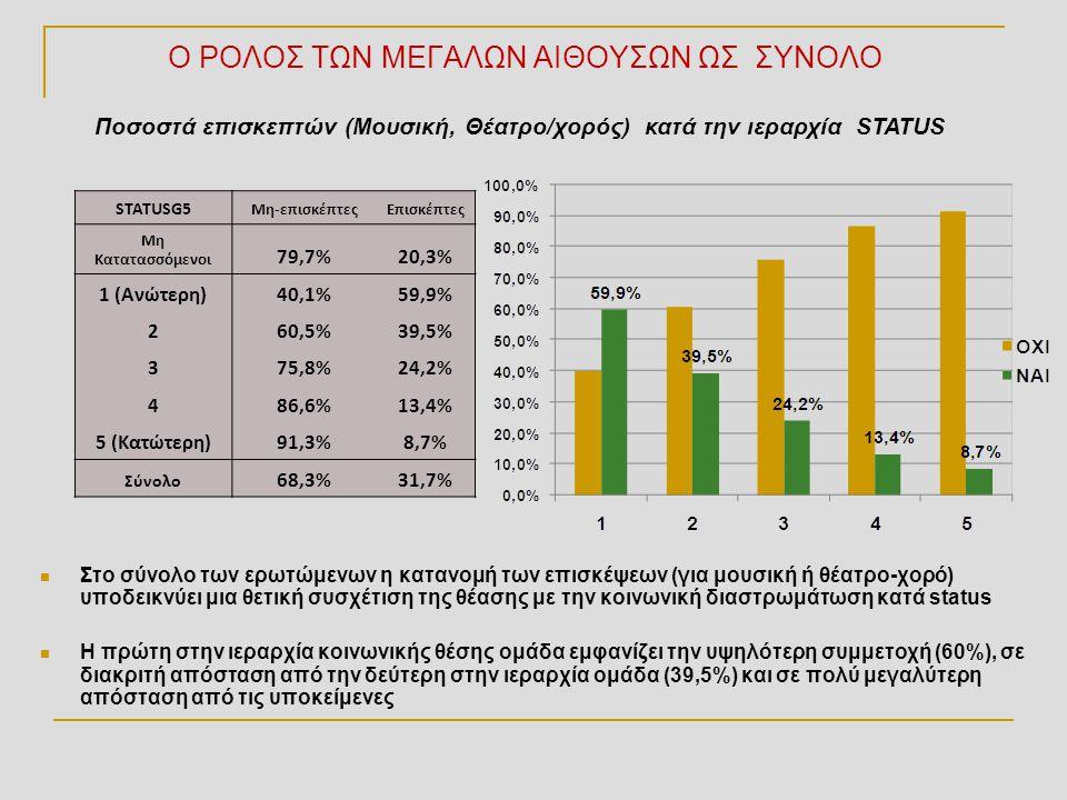 ΘΕΣΗ και ΣΥΜΒΟΛΗ ΚΑΘΕ ΑΙΘΟΥΣΑΣ Σε κάθε αίθουσα οι επισκέψεις (θέαση μουσικών παραστάσεων) συσχετίζονται έντονα με την κοινωνική διαστρωμάτωση Το πρώτο στην ιεραρχία status στρώμα (1) εμφανίζει, μακράν, τα υψηλότερα ποσοστά συμμετοχής, σε διακριτή απόσταση από το δεύτερο στρώμα.