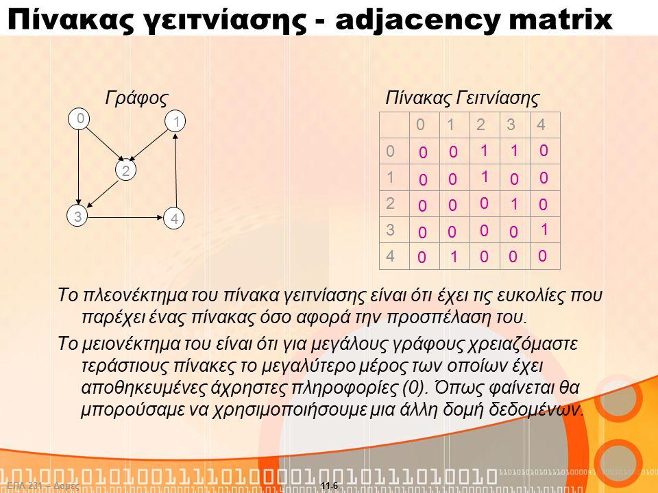 ΕΠΛ 231 – Δομές Δεδομένων και Αλγόριθμοι 11-6 Πίνακας γειτνίασης - adjacency matrix ΓράφοςΠίνακας Γειτνίασης Το πλεονέκτημα του πίνακα γειτνίασης είναι ότι έχει τις ευκολίες που παρέχει ένας πίνακας όσο αφορά την προσπέλαση του.