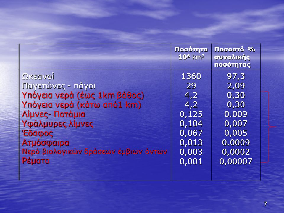 7 Ποσότητα 10 6 km 3 Ποσοστό % συνολικήςποσότητας Ωκεανοί Παγετώνες - πάγοι Υπόγεια νερά (έως 1km βάθος) Υπόγεια νερά (κάτω από1 km) Λίμνες- Ποτάμια Υφάλμυρες λίμνες ΈδαφοςΑτμόσφαιρα Νερό βιολογικών δράσεων έμβιων όντων Ρέματα1360294,24,20,1250,1040,0670,0130,0030,00197,32,090,300,300.0090,0070,0050.00090,00020,00007
