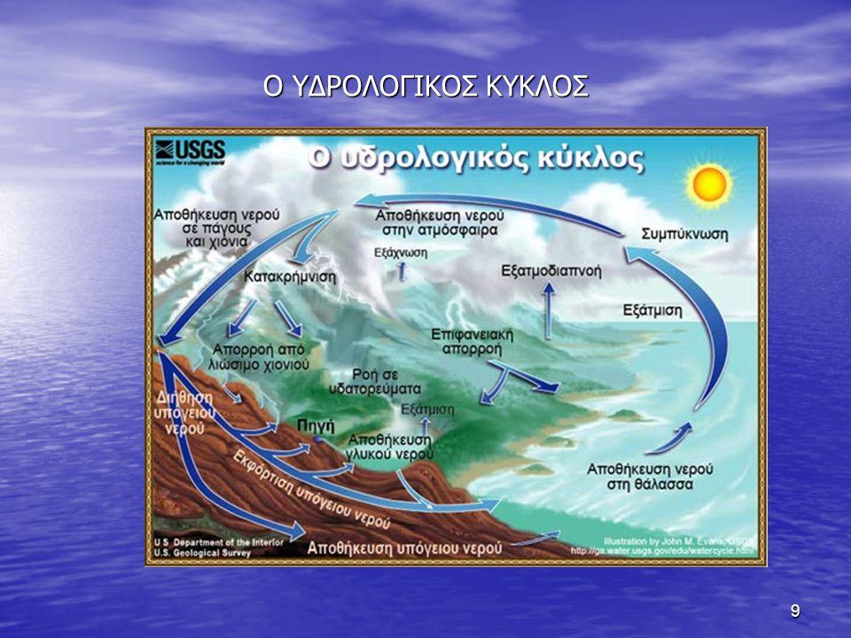 10 Η διατάραξη του υδρολογικού κύκλου 1.Μεταβολές της επιφάνειας της γης 2.