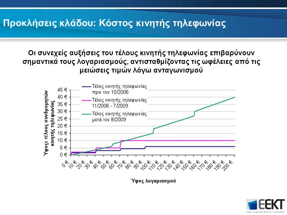 Προκλήσεις κλάδου: Κόστος κινητής τηλεφωνίας Οι συνεχείς αυξήσεις του τέλους κινητής τηλεφωνίας επιβαρύνουν σημαντικά τους λογαριασμούς, αντισταθμίζοντας τις ωφέλειες από τις μειώσεις τιμών λόγω ανταγωνισμού
