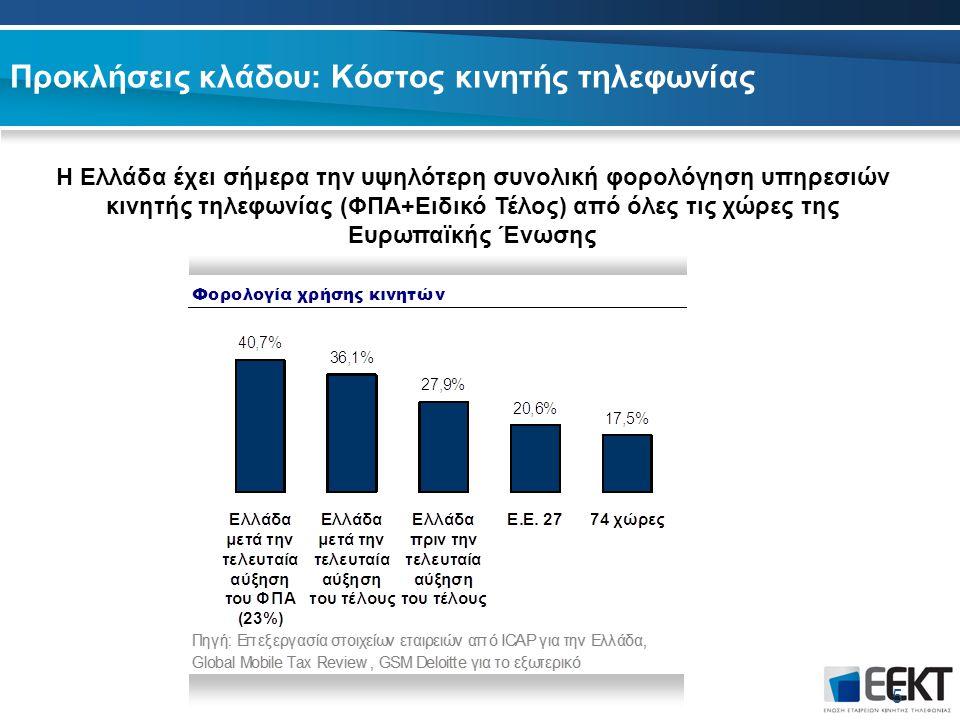 Προκλήσεις κλάδου: Κόστος κινητής τηλεφωνίας 5 Η Ελλάδα έχει σήμερα την υψηλότερη συνολική φορολόγηση υπηρεσιών κινητής τηλεφωνίας (ΦΠΑ+Ειδικό Τέλος) από όλες τις χώρες της Ευρωπαϊκής Ένωσης