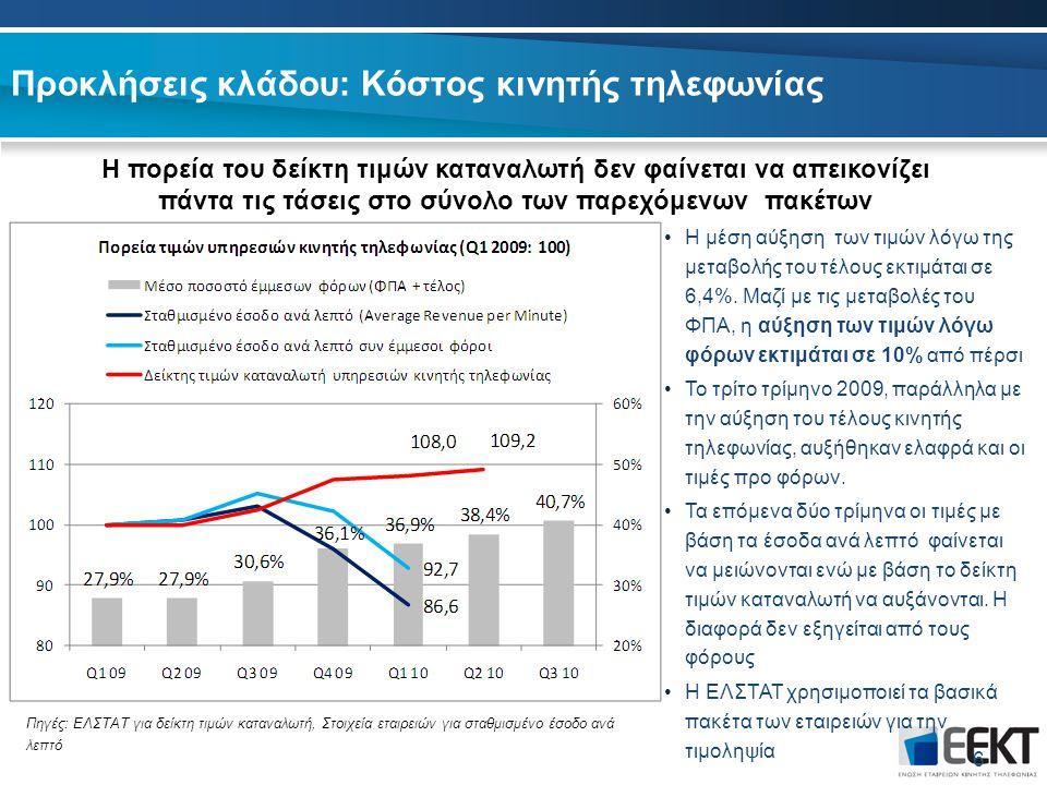 Προκλήσεις κλάδου: Κόστος κινητής τηλεφωνίας 6 Η πορεία του δείκτη τιμών καταναλωτή δεν φαίνεται να απεικονίζει πάντα τις τάσεις στο σύνολο των παρεχόμενων πακέτων Η μέση αύξηση των τιμών λόγω της μεταβολής του τέλους εκτιμάται σε 6,4%.