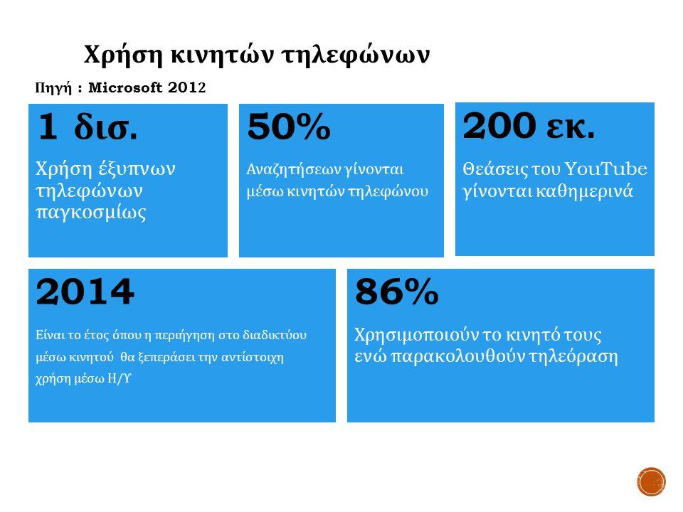 1 δισ. Χρήση έξυπνων τηλεφώνων παγκοσμίως 201486% Χρησιμοποιούν το κινητό τους ενώ παρακολουθούν τηλεόραση Είναι το έτος όπου η περιήγηση στο διαδικτύ