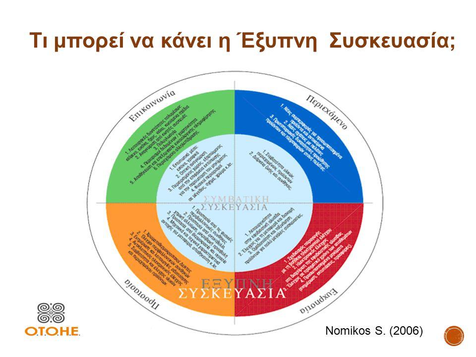 Τι μπορεί να κάνει η Έξυπνη Συσκευασία; Nomikos S. (2006)