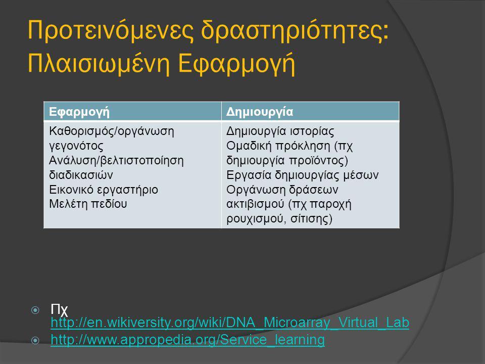 Προτεινόμενες δραστηριότητες: Πλαισιωμένη Εφαρμογή ΕφαρμογήΔημιουργία Καθορισμός/οργάνωση γεγονότος Ανάλυση/βελτιστοποίηση διαδικασιών Εικονικό εργαστήριο Μελέτη πεδίου Δημιουργία ιστορίας Ομαδική πρόκληση (πχ δημιουργία προϊόντος) Εργασία δημιουργίας μέσων Οργάνωση δράσεων ακτιβισμού (πχ παροχή ρουχισμού, σίτισης)  Πχ http://en.wikiversity.org/wiki/DNA_Microarray_Virtual_Lab http://en.wikiversity.org/wiki/DNA_Microarray_Virtual_Lab  http://www.appropedia.org/Service_learning http://www.appropedia.org/Service_learning