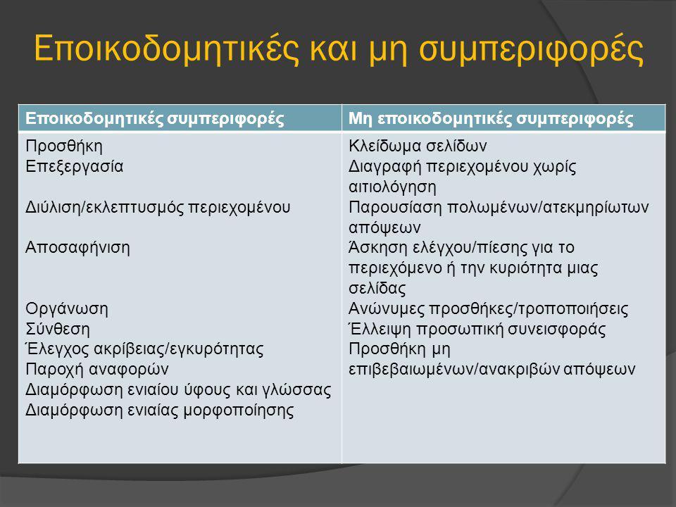 Εποικοδομητικές και μη συμπεριφορές Εποικοδομητικές συμπεριφορέςΜη εποικοδομητικές συμπεριφορές Προσθήκη Επεξεργασία Διύλιση/εκλεπτυσμός περιεχομένου Αποσαφήνιση Οργάνωση Σύνθεση Έλεγχος ακρίβειας/εγκυρότητας Παροχή αναφορών Διαμόρφωση ενιαίου ύφους και γλώσσας Διαμόρφωση ενιαίας μορφοποίησης Κλείδωμα σελίδων Διαγραφή περιεχομένου χωρίς αιτιολόγηση Παρουσίαση πολωμένων/ατεκμηρίωτων απόψεων Άσκηση ελέγχου/πίεσης για το περιεχόμενο ή την κυριότητα μιας σελίδας Ανώνυμες προσθήκες/τροποποιήσεις Έλλειψη προσωπική συνεισφοράς Προσθήκη μη επιβεβαιωμένων/ανακριβών απόψεων