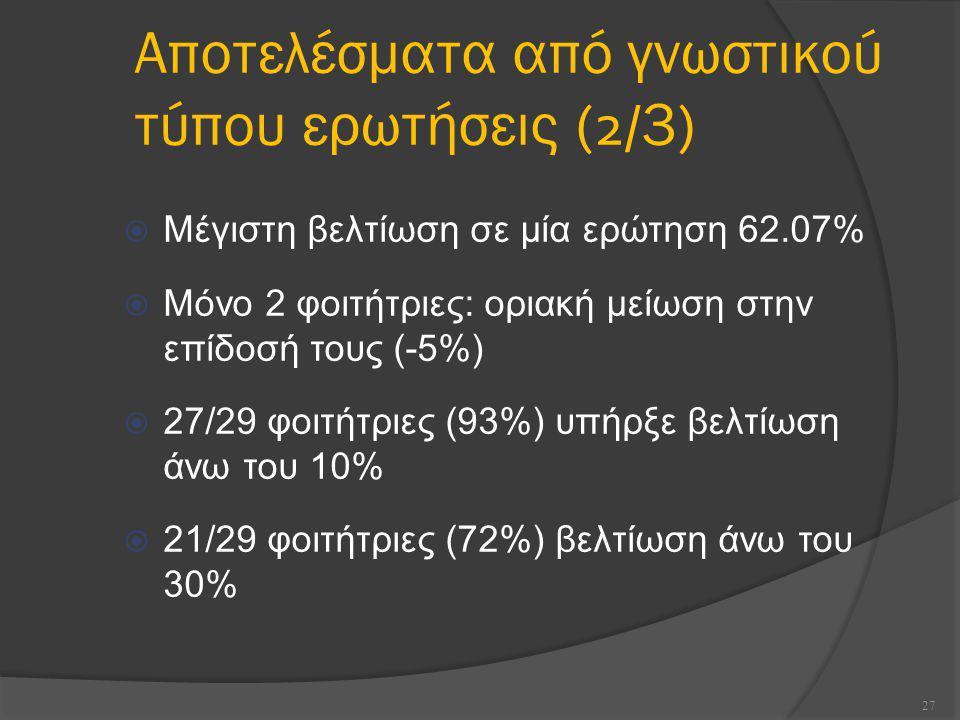  Μέγιστη βελτίωση σε μία ερώτηση 62.07%  Μόνο 2 φοιτήτριες: οριακή μείωση στην επίδοσή τους (-5%)  27/29 φοιτήτριες (93%) υπήρξε βελτίωση άνω του 10%  21/29 φοιτήτριες (72%) βελτίωση άνω του 30% 27 Αποτελέσματα από γνωστικού τύπου ερωτήσεις (2/ 3 )