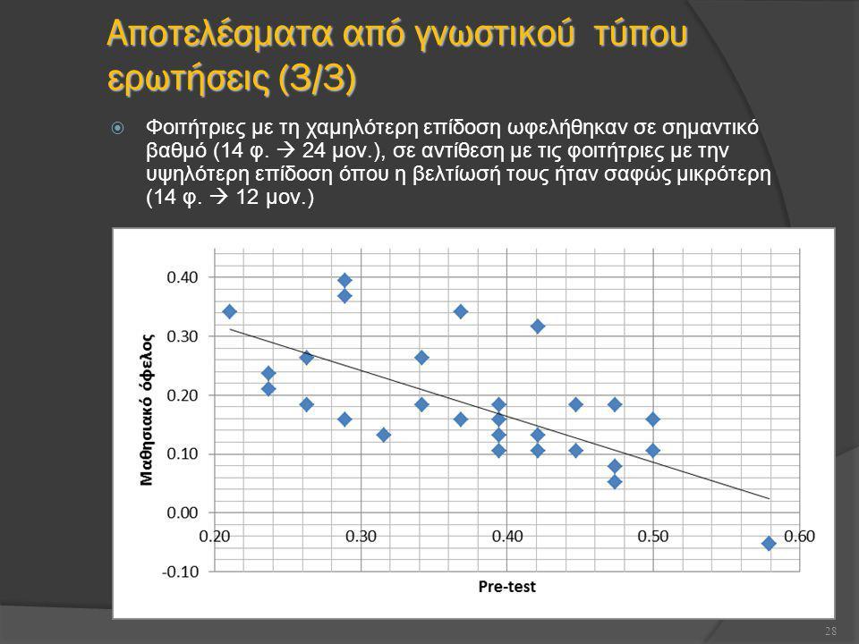 Αποτελέσματα από γνωστικού τύπου ερωτήσεις ( 3 / 3 )  Φοιτήτριες με τη χαμηλότερη επίδοση ωφελήθηκαν σε σημαντικό βαθμό (14 φ.