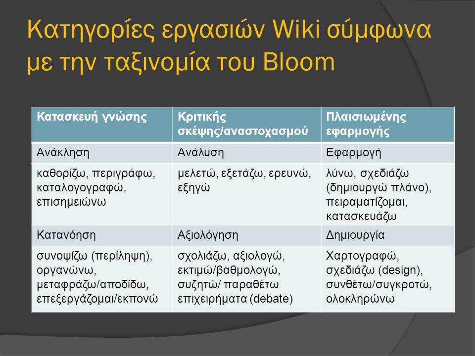 Κατηγορίες εργασιών Wiki σύμφωνα με την ταξινομία του Bloom Κατασκευή γνώσηςΚριτικής σκέψης/αναστοχασμού Πλαισιωμένης εφαρμογής ΑνάκλησηΑνάλυσηΕφαρμογή καθορίζω, περιγράφω, καταλογογραφώ, επισημειώνω μελετώ, εξετάζω, ερευνώ, εξηγώ λύνω, σχεδιάζω (δημιουργώ πλάνο), πειραματίζομαι, κατασκευάζω ΚατανόησηΑξιολόγησηΔημιουργία συνοψίζω (περίληψη), οργανώνω, μεταφράζω/αποδίδω, επεξεργάζομαι/εκπονώ σχολιάζω, αξιολογώ, εκτιμώ/βαθμολογώ, συζητώ/ παραθέτω επιχειρήματα (debate) Χαρτογραφώ, σχεδιάζω (design), συνθέτω/συγκροτώ, ολοκληρώνω