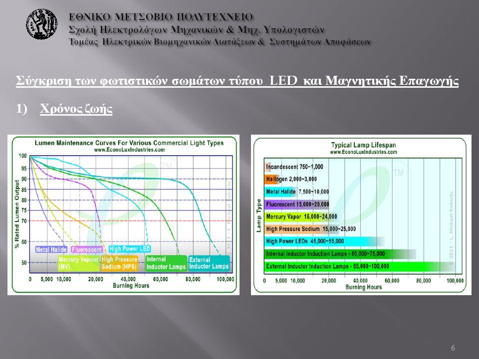 Σύγκριση των φωτιστικών σωμάτων τύπου LED και Μαγνητικής Επαγωγής 1)Χρόνος ζωής 6