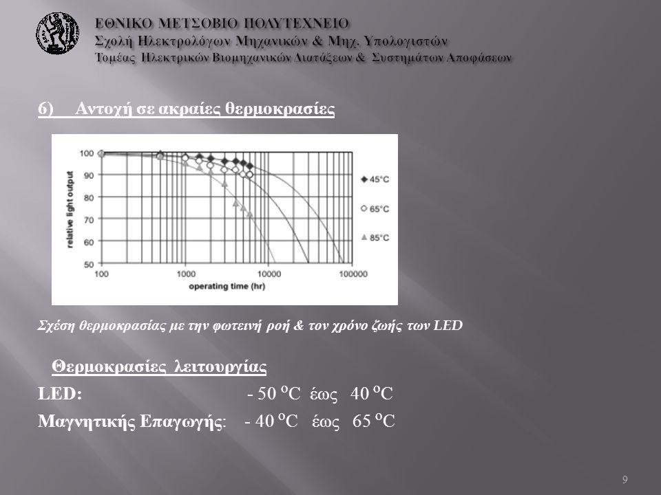 6) Αντοχή σε ακραίες θερμοκρασίες Σχέση θερμοκρασίας με την φωτεινή ροή & τον χρόνο ζωής των LED Θερμοκρασίες λειτουργίας LED: - 50 ο C έως 40 ο C Μαγ