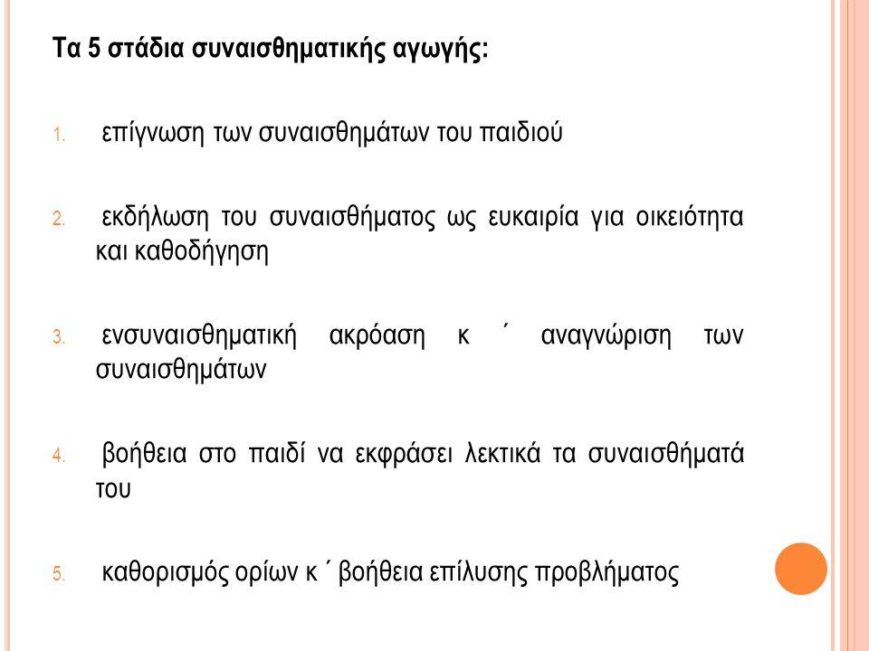 Διαδικασία επίλυσης προβλημάτων: 1.θέτω όρια 2. καθορίζω τους στόχους 3.