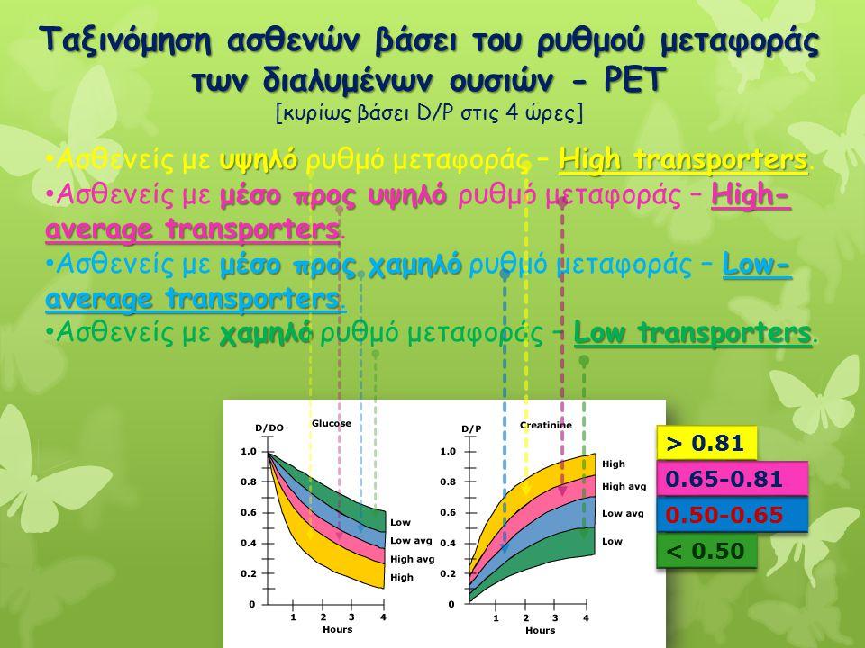 Ταξινόμηση ασθενών βάσει του ρυθμού μεταφοράς των διαλυμένων ουσιών - PET [κυρίως βάσει D/P στις 4 ώρες] Ασθενείς με υ υυ υψηλό ρυθμό μεταφοράς – H HH
