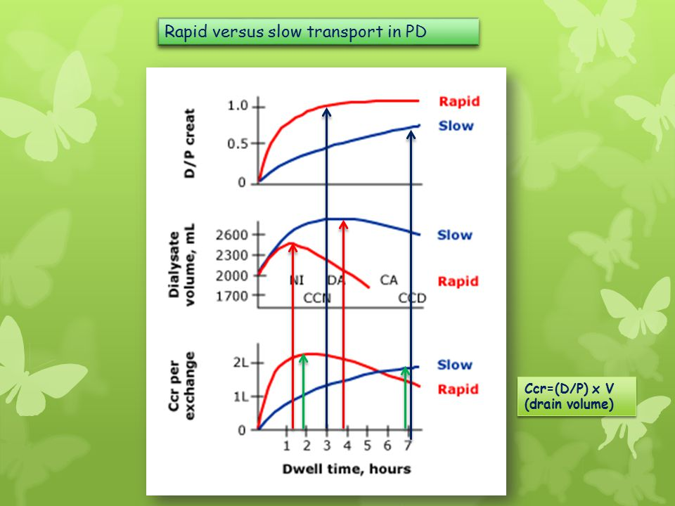 Rapid versus slow transport in PD Ccr=(D/P) x V (drain volume)