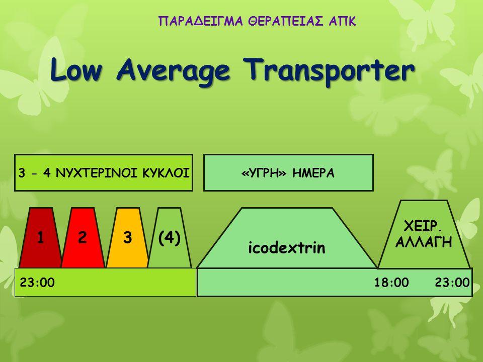 ΠΑΡΑΔΕΙΓΜΑ ΘΕΡΑΠΕΙΑΣ ΑΠΚ 123(4) icodextrin 23:00 08:00 18:00 23:00 «ΥΓΡΗ» ΗΜΕΡΑ ΧΕΙΡ. ΑΛΛΑΓΗ 3 - 4 ΝΥΧΤΕΡΙΝΟΙ ΚΥΚΛΟΙ Low Average Transporter