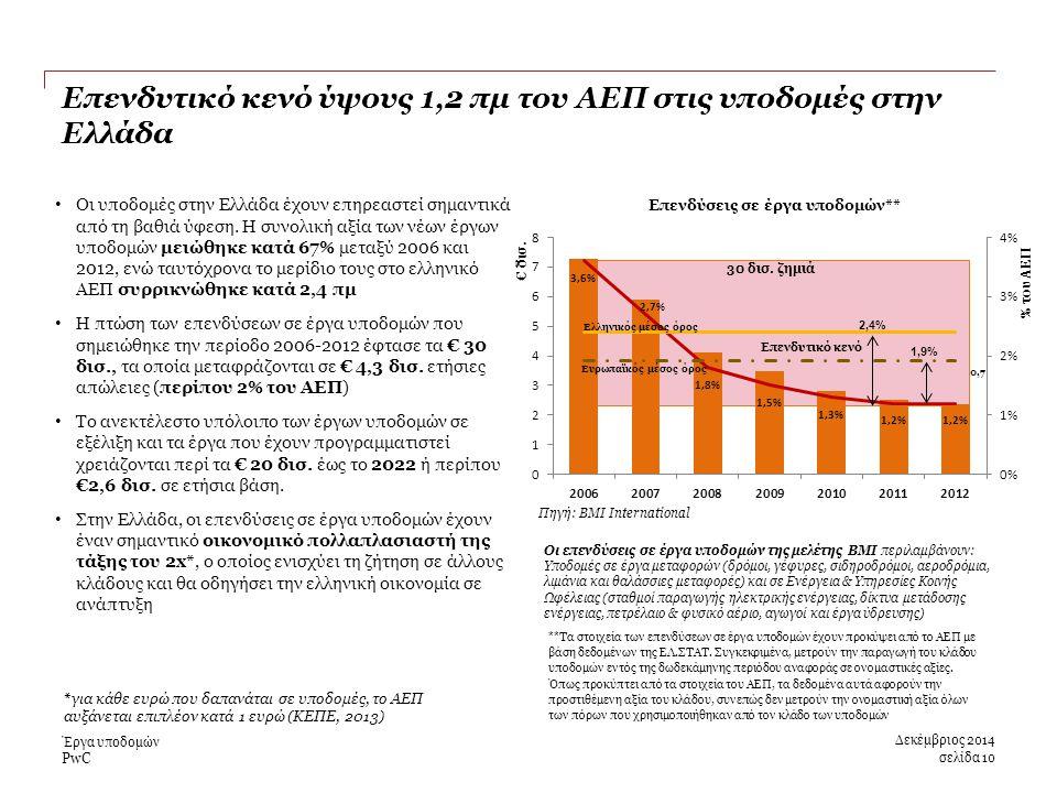PwC 30 δισ. ζημιά Οι υποδομές στην Ελλάδα έχουν επηρεαστεί σημαντικά από τη βαθιά ύφεση.