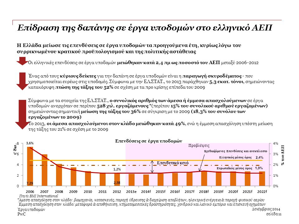 PwC Προβλέψεις Πηγή: BMI International Επενδυτικό κενό 2,4% Ευρωπαϊκός μέσος όρος Επίδραση της δαπάνης σε έργα υποδομών στο ελληνικό ΑΕΠ σελίδα 11 Δεκέμβριος 2014 Έργα υποδομών * Άμεση απασχόληση στον κλάδο: βιομηχανία, κατασκευές, παροχή ύδρευσης & διαχείριση αποβλήτων, ηλεκτρική ενέργεια & παροχή φυσικού αερίου Έμμεση απασχόληση στον κλάδο: μεταφορά & αποθήκευση, κτηματομεσιτικές δραστηριότητες, χονδρικό και λιανικό εμπόριο και επισκευή οχημάτων Η Ελλάδα μείωσε τις επενδύσεις σε έργα υποδομών τα προηγούμενα έτη, κυρίως λόγω του συρρικνωμένου κρατικού προϋπολογισμού και της πολιτικής αστάθειας Οι ελληνικές επενδύσεις σε έργα υποδομών μειώθηκαν κατά 2,4 πμ ως ποσοστό του ΑΕΠ μεταξύ 2006-2012 Ένας από τους κύριους δείκτες για την δαπάνη σε έργα υποδομών είναι η παραγωγή σκυροδέματος - που χρησιμοποιείται ευρέως στις υποδομές.