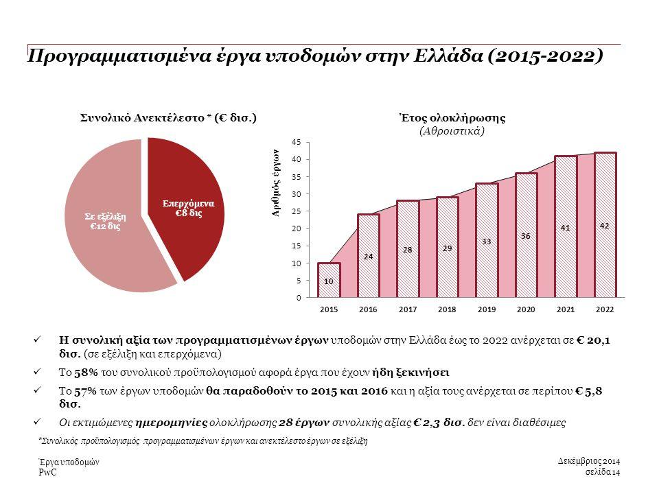 PwC Προγραμματισμένα έργα υποδομών στην Ελλάδα (2015-2022) Δεκέμβριος 2014 σελίδα 14 Έργα υποδομών Η συνολική αξία των προγραμματισμένων έργων υποδομών στην Ελλάδα έως το 2022 ανέρχεται σε € 20,1 δισ.