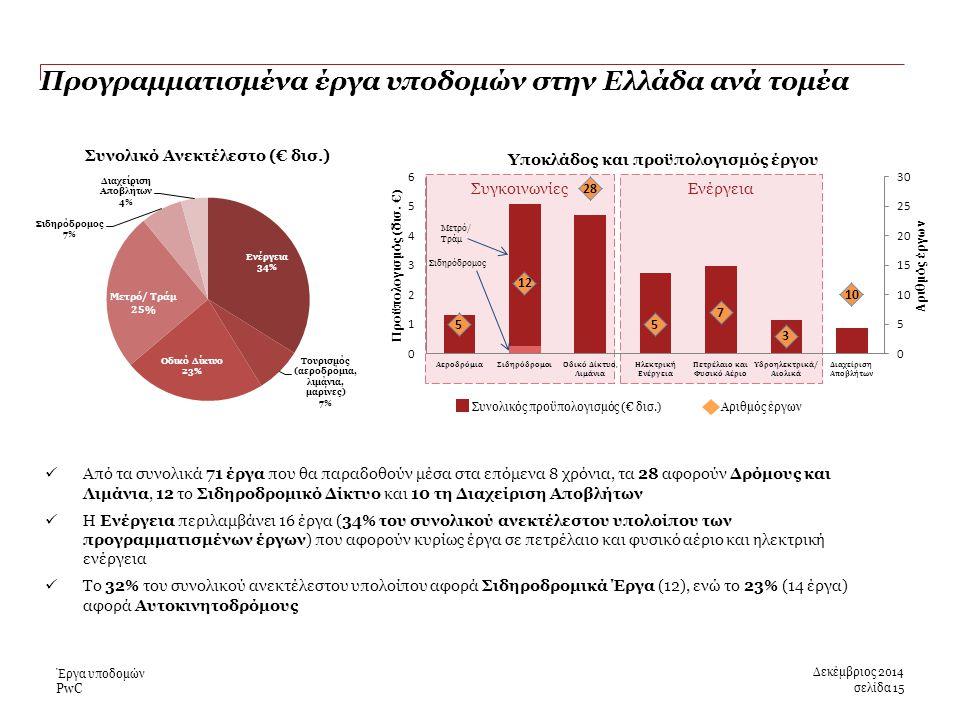 PwC Συγκοινωνίες Συνολικός προϋπολογισμός (€ δισ.) Αριθμός έργων Ενέργεια Προγραμματισμένα έργα υποδομών στην Ελλάδα ανά τομέα Δεκέμβριος 2014 σελίδα 15 Έργα υποδομών Από τα συνολικά 71 έργα που θα παραδοθούν μέσα στα επόμενα 8 χρόνια, τα 28 αφορούν Δρόμους και Λιμάνια, 12 το Σιδηροδρομικό Δίκτυο και 10 τη Διαχείριση Αποβλήτων H Ενέργεια περιλαμβάνει 16 έργα (34% του συνολικού ανεκτέλεστου υπολοίπου των προγραμματισμένων έργων) που αφορούν κυρίως έργα σε πετρέλαιο και φυσικό αέριο και ηλεκτρική ενέργεια Το 32% του συνολικού ανεκτέλεστου υπολοίπου αφορά Σιδηροδρομικά Έργα (12), ενώ το 23% (14 έργα) αφορά Αυτοκινητοδρόμους