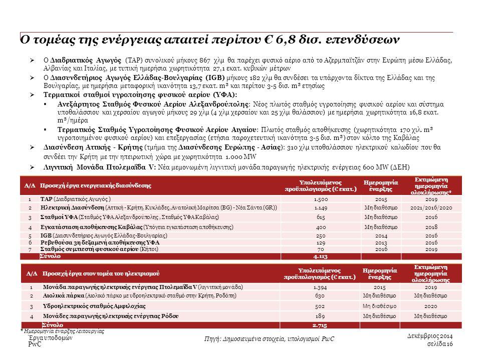 PwC Ο τομέας της ενέργειας απαιτεί περίπου € 6,8 δισ.