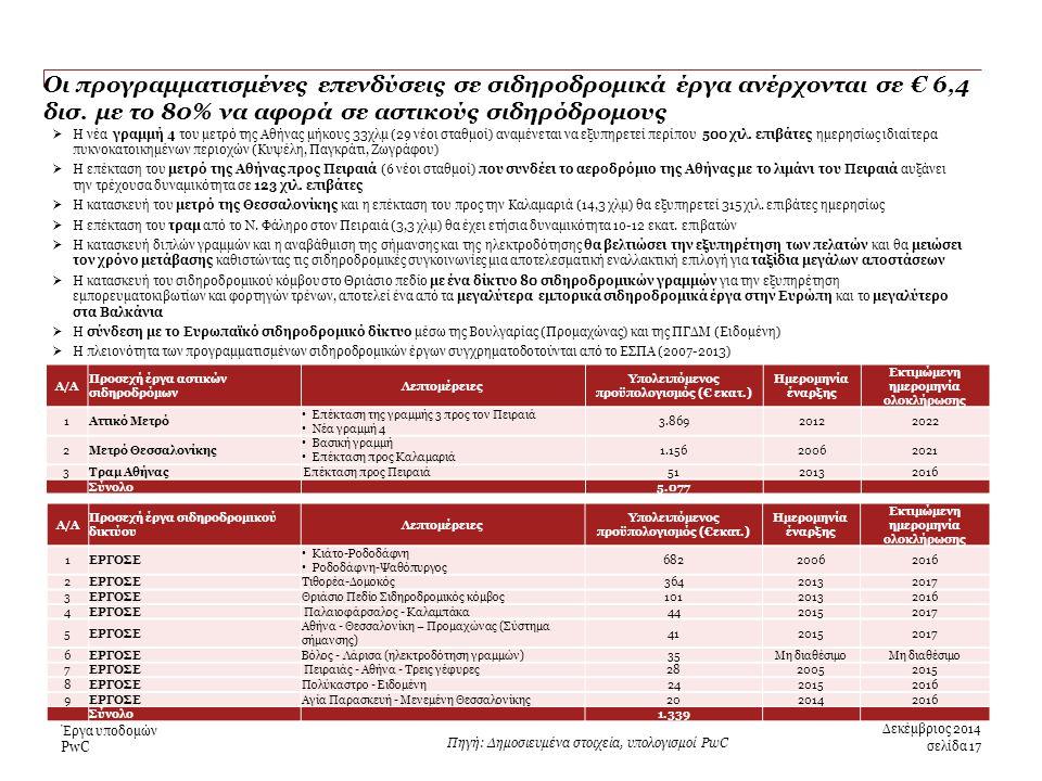 PwC Οι προγραμματισμένες επενδύσεις σε σιδηροδρομικά έργα ανέρχονται σε € 6,4 δισ.