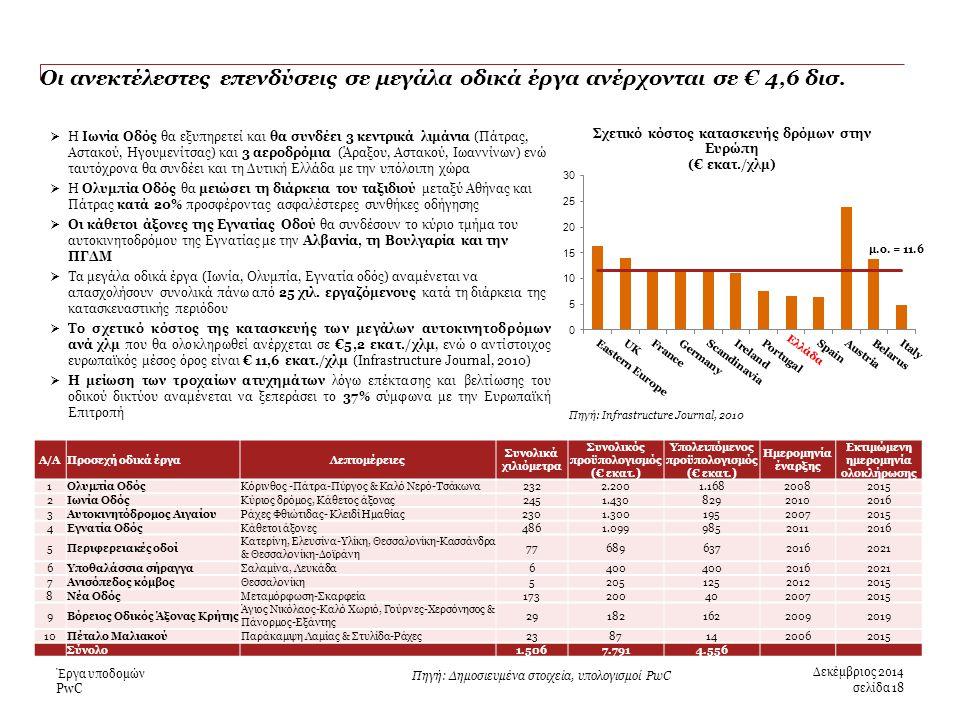 PwC Οι ανεκτέλεστες επενδύσεις σε μεγάλα οδικά έργα ανέρχονται σε € 4,6 δισ.