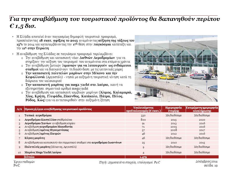 PwC Για την αναβάθμιση του τουριστικού προϊόντος θα δαπανηθούν περίπου € 1,5 δισ.