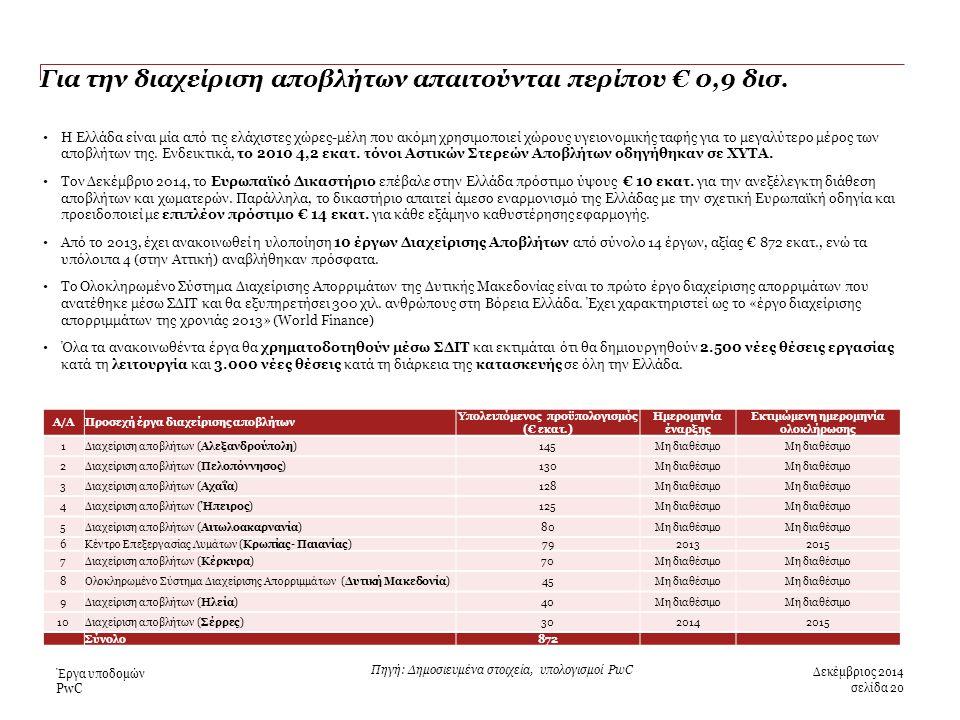 PwC Για την διαχείριση αποβλήτων απαιτούνται περίπου € 0,9 δισ.