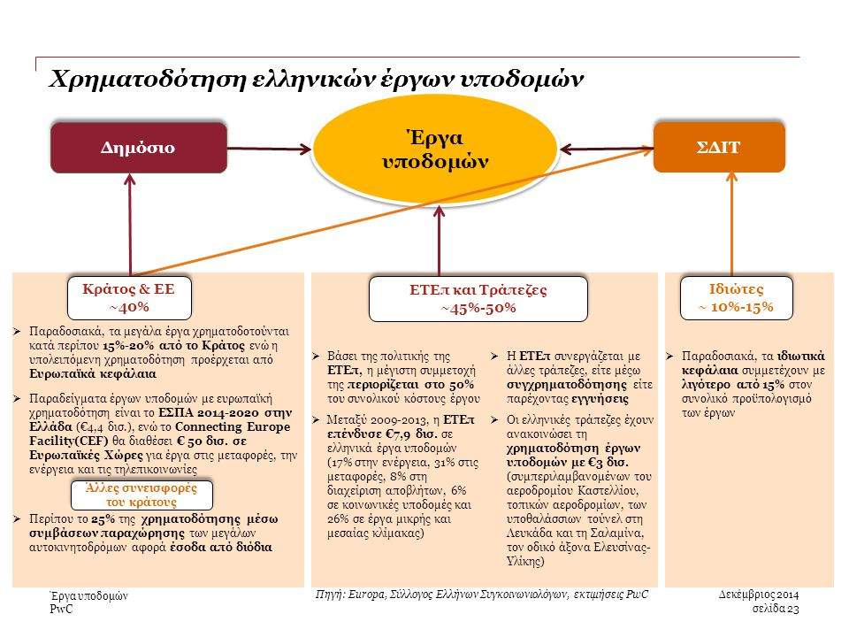 PwC  Βάσει της πολιτικής της ΕΤΕπ, η μέγιστη συμμετοχή της περιορίζεται στο 50% του συνολικού κόστους έργου  Μεταξύ 2009-2013, η ΕΤΕπ επένδυσε €7,9 δισ.